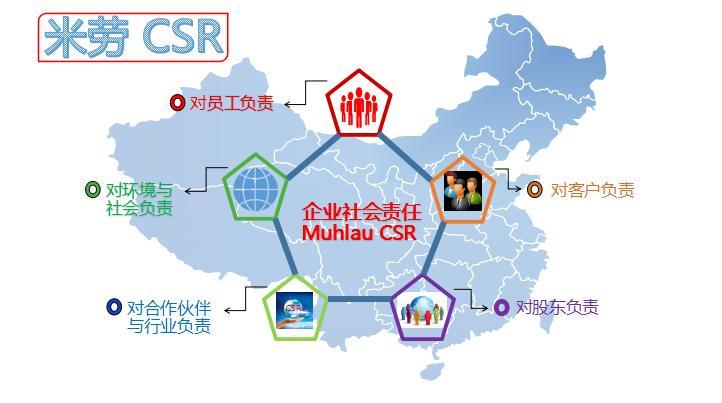 米劳CSR